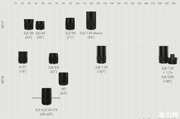 选Leica S还是哈苏X1D 相机知识普及
